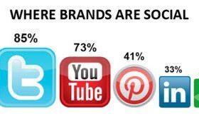 Brand Digital Messaging