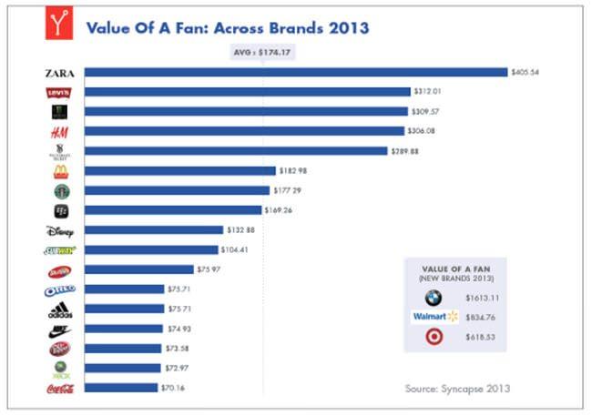 Facebook Fan Value 2013