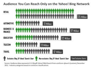 Yahoo Bing Network